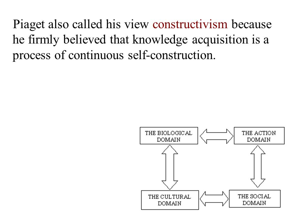 In essence, he considered three processes as being critical to development: assimilation, accommodation, & equilibration.