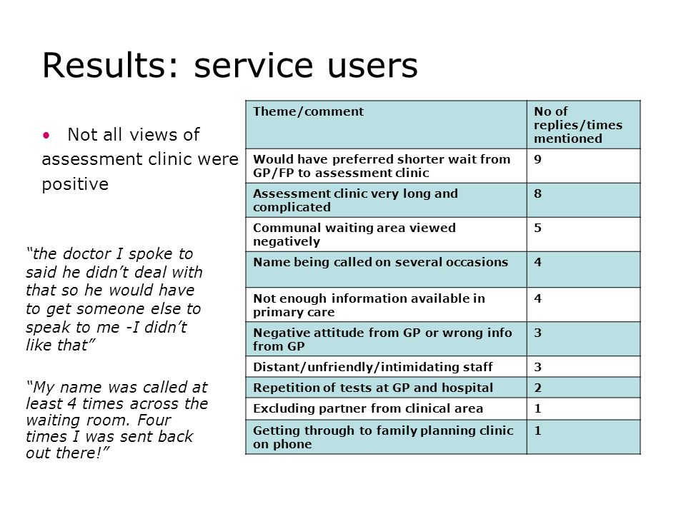Results: service users Not all views of assessment clinic were positive Theme/commentNo of replies/times mentioned Would have preferred shorter wait from GP/FP to assessment clinic 9 Assessment clinic very long and complicated 8 Communal waiting area viewed negatively 5 Name being called on several occasions4 Not enough information available in primary care 4 Negative attitude from GP or wrong info from GP 3 Distant/unfriendly/intimidating staff3 Repetition of tests at GP and hospital2 Excluding partner from clinical area1 Getting through to family planning clinic on phone 1 the doctor I spoke to said he didn't deal with that so he would have to get someone else to speak to me -I didn't like that My name was called at least 4 times across the waiting room.