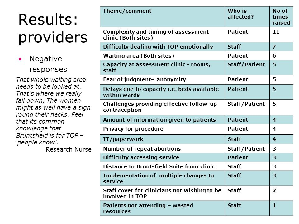 Results: providers Negative responses Theme/commentWho is affected.