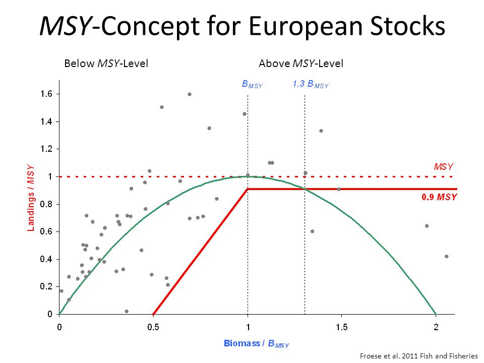 MSY-Concept for European Stocks Froese et al.