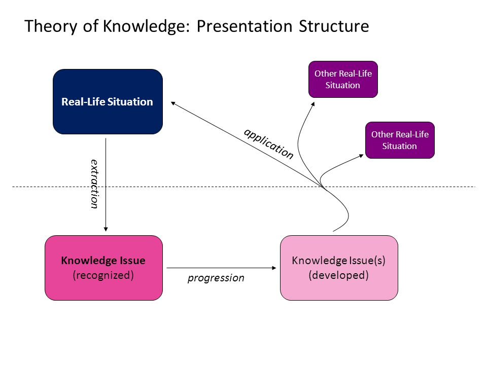 Real-Life Situation Other Real-Life Situation Other Real-Life Situation Knowledge Issue (recognized) Knowledge Issue(s) (developed) extraction progression application Theory of Knowledge: Presentation Structure