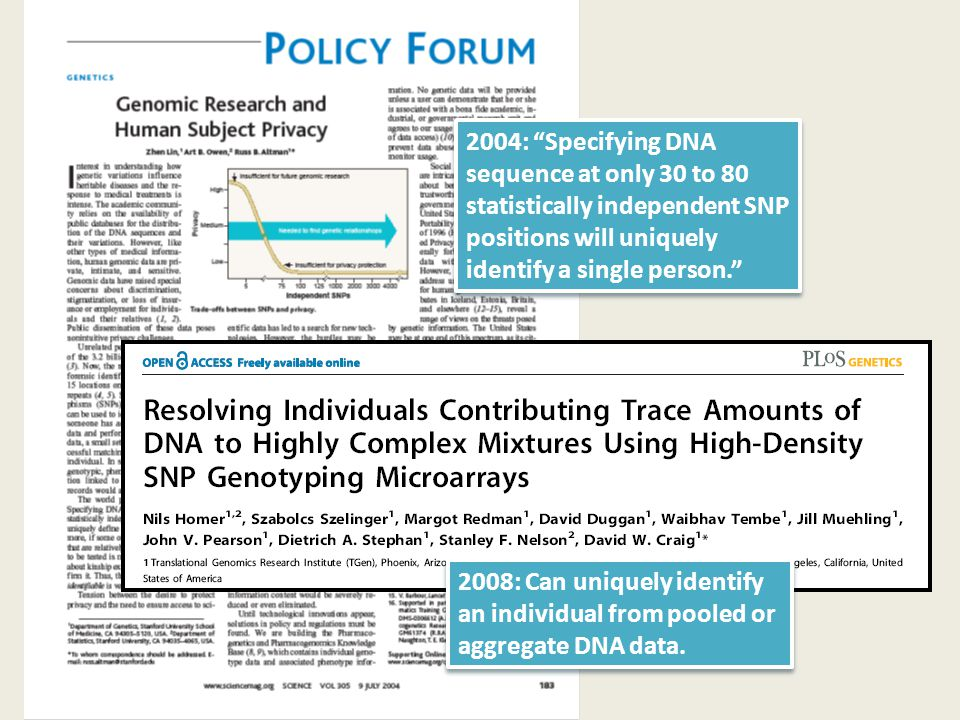 2004: Specifying DNA sequence at only 30 to 80 statistically independent SNP positions will uniquely identify a single person. 2008: Can uniquely identify an individual from pooled or aggregate DNA data.