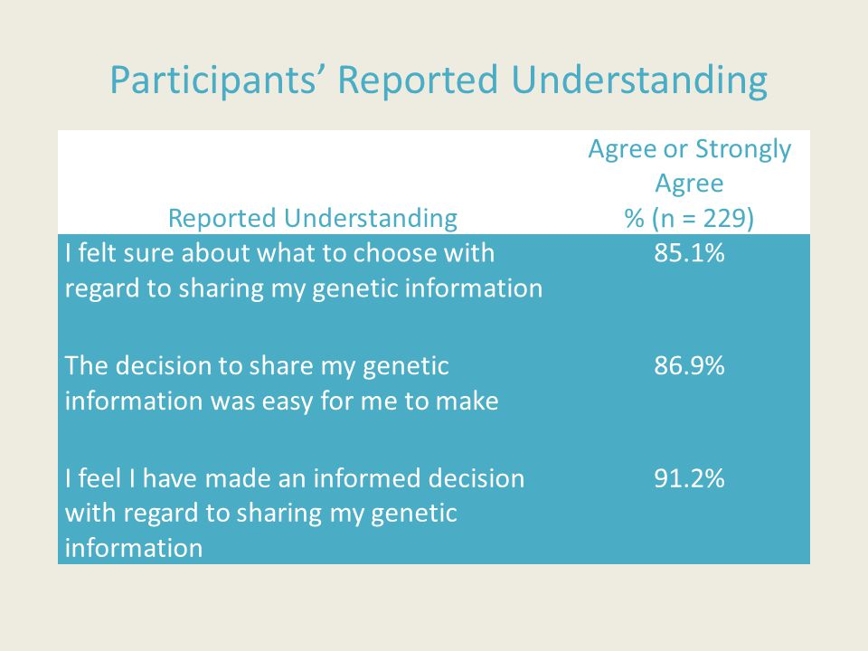 Participants' Reported Understanding Reported Understanding Agree or Strongly Agree % (n = 229) I felt sure about what to choose with regard to sharin