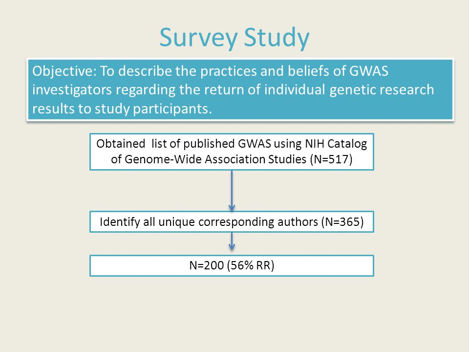 Survey Study Obtained list of published GWAS using NIH Catalog of Genome-Wide Association Studies (N=517) Identify all unique corresponding authors (N