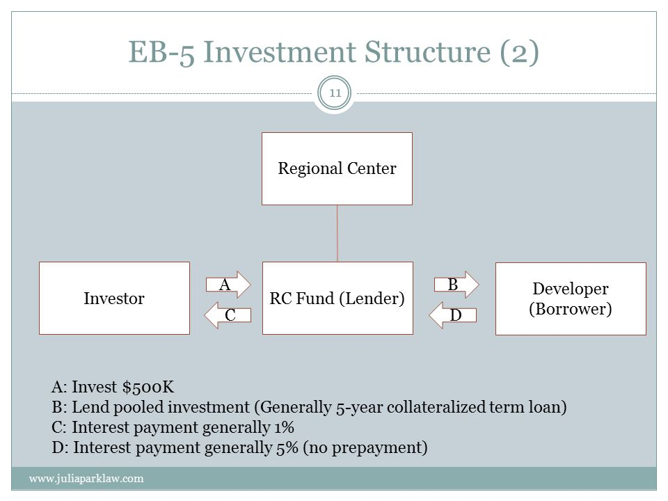 EB-5 Investment Structure (2) www.juliaparklaw.com 11 Regional Center InvestorRC Fund (Lender) Developer (Borrower) AB A: Invest $500K B: Lend pooled investment (Generally 5-year collateralized term loan) C: Interest payment generally 1% D: Interest payment generally 5% (no prepayment) CD