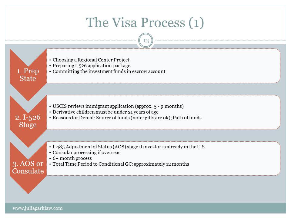 The Visa Process (1) www.juliaparklaw.com 13 1.