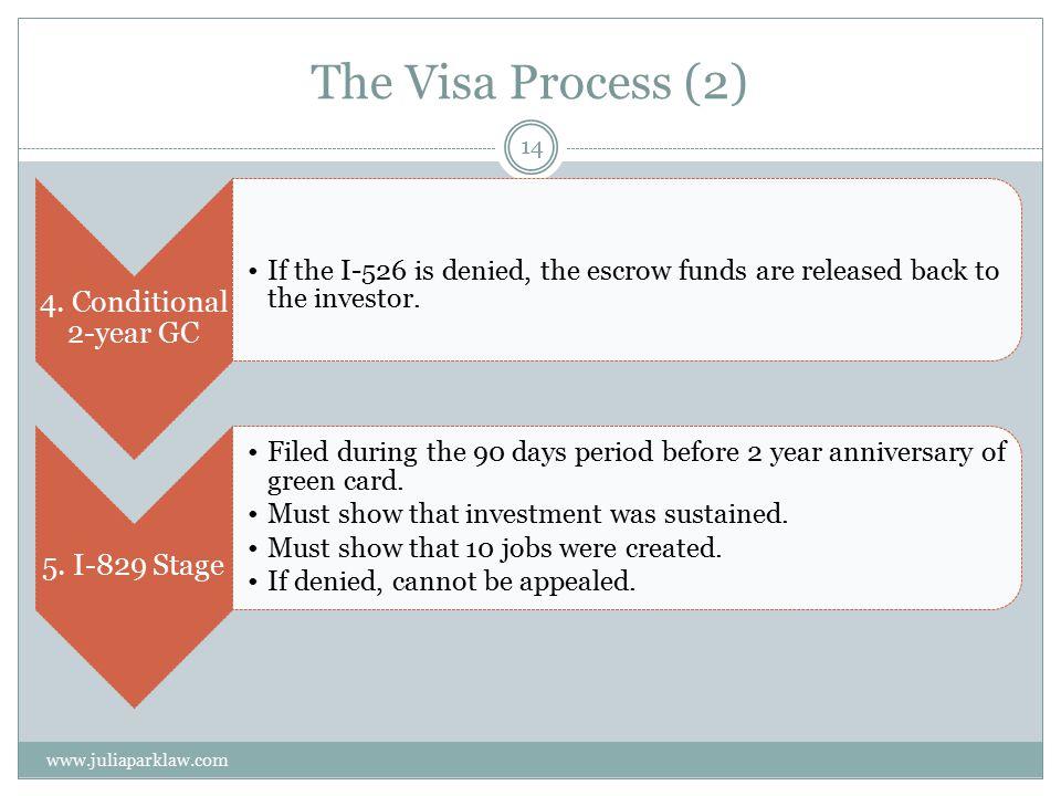 The Visa Process (2) 4.