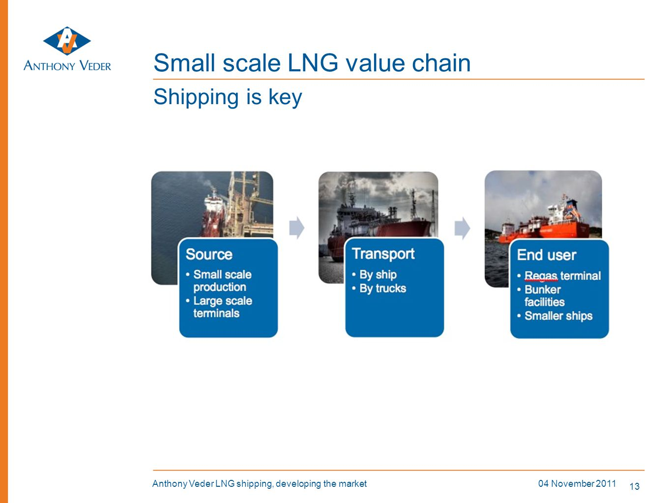 13 04 November 2011Anthony Veder LNG shipping, developing the market Small scale LNG value chain Shipping is key