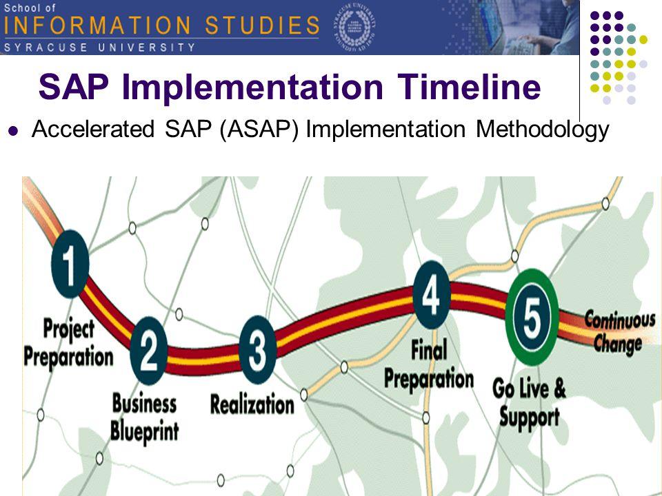 IST 600 ERP Systems: Key Implementation Issues U. Yeliz Eseryel What is ASAP Methodology?