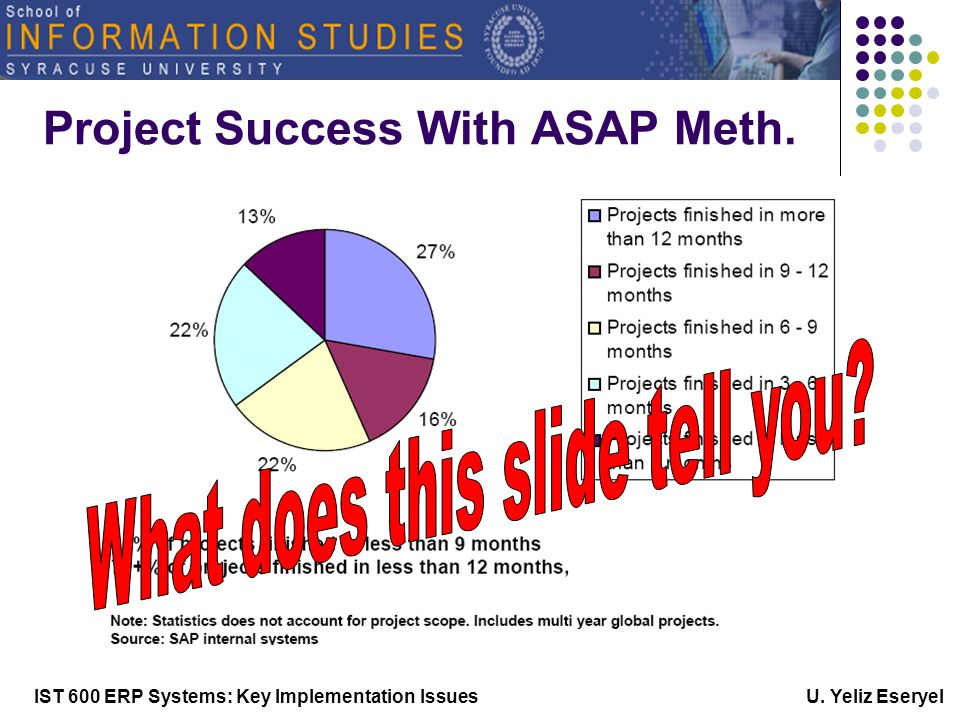IST 600 ERP Systems: Key Implementation Issues U. Yeliz Eseryel Project Success With ASAP Meth.