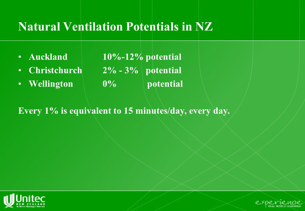 Natural Ventilation Potentials in NZ Auckland 10%-12% potential Christchurch2% - 3% potential Wellington0% potential Every 1% is equivalent to 15 minu
