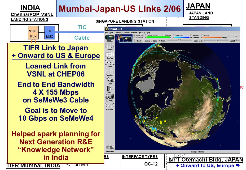 TIFR Mumbai, INDIA TIFR to Japan Connectivity International IPLC (4 X STM-1) TTML MUX Chennai POP VSNL LANDING STATIONS VSNL MUX VSNL MUX STM-16 Ring STM 4 STM-64 Ring TIC MUX SINGAPORE LANDING STATION EAC MUX TIC MUX JAPAN LAND STANDING EAC MUX EAC Mux TIC Cable TTML MUX EAC Cable Prabhadevi POP VSNL Express Towers TTML ANC Comspace VSNL EAC Mux Dark Fibre INDIA JAPAN EAC Tokyo Backhaul VSNL Shinagawa PoP NTT Otemachi Bldg, JAPAN OC-12 TGN Mux LL Mux TGN Mux LL Mux INTERFACE TYPES TTML MUX Juniper M10 with STM-4 interface STM-16 Ring Foundry BI15000 with OC-12 interface OR + Onward to US, Europe  Mumbai-Japan-US Links 2/06 Caltech, TIFR, CDAC, JGN2, World Bank, IEEAF, Internet2, VSNL TIFR Link to Japan + Onward to US & Europe Loaned Link from VSNL at CHEP06 End to End Bandwidth 4 X 155 Mbps on SeMeWe3 Cable Goal is to Move to 10 Gbps on SeMeWe4 Helped spark planning for Next Generation R&E Knowledge Network in India