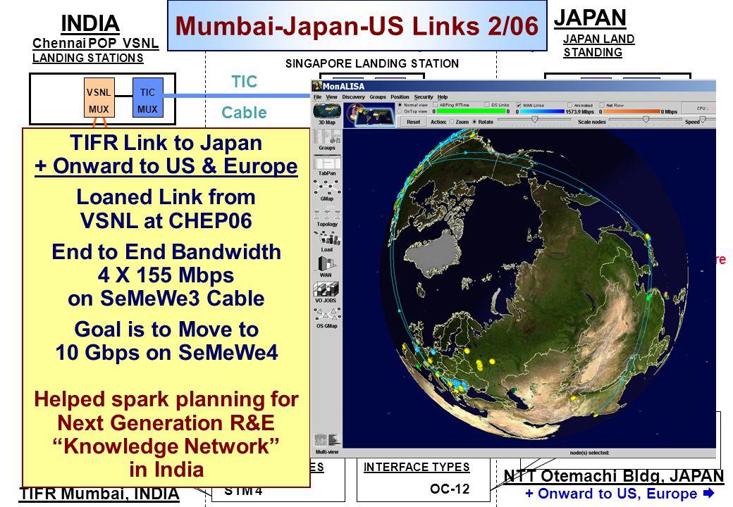 TIFR Mumbai, INDIA TIFR to Japan Connectivity International IPLC (4 X STM-1) TTML MUX Chennai POP VSNL LANDING STATIONS VSNL MUX VSNL MUX STM-16 Ring