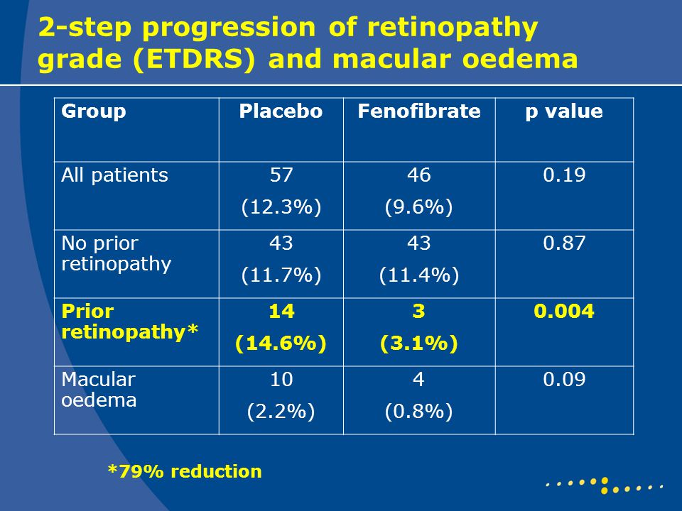 2-step progression of retinopathy grade (ETDRS) and macular oedema GroupPlaceboFenofibratep value All patients57 (12.3%) 46 (9.6%) 0.19 No prior retin