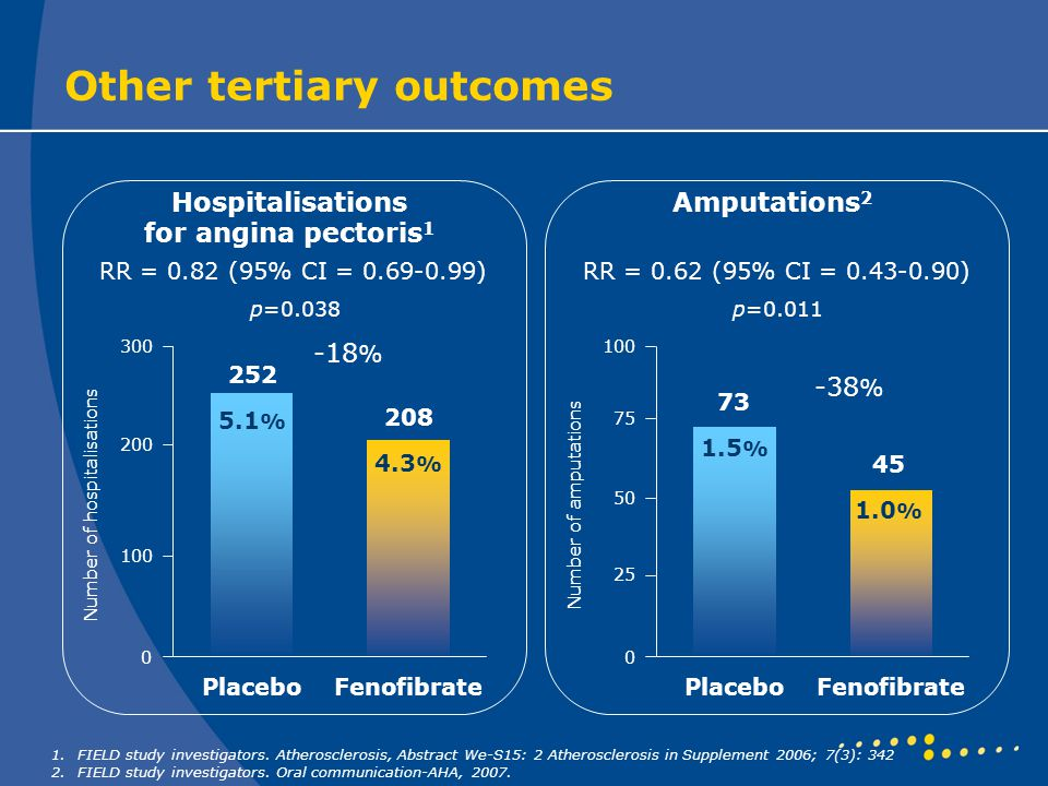 Other tertiary outcomes 300 0 Number of hospitalisations 200 100 PlaceboFenofibrate Hospitalisations for angina pectoris 1 RR = 0.82 (95% CI = 0.69-0.