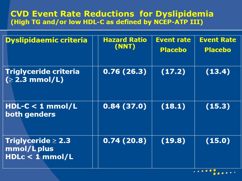 CVD Event Rate Reductions for Dyslipidemia (High TG and/or low HDL-C as defined by NCEP-ATP III) Dyslipidaemic criteria Hazard Ratio (NNT) Event rate