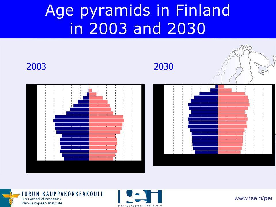 www.tse.fi/pei Age pyramids in Finland in 2003 and 2030 2003 2030