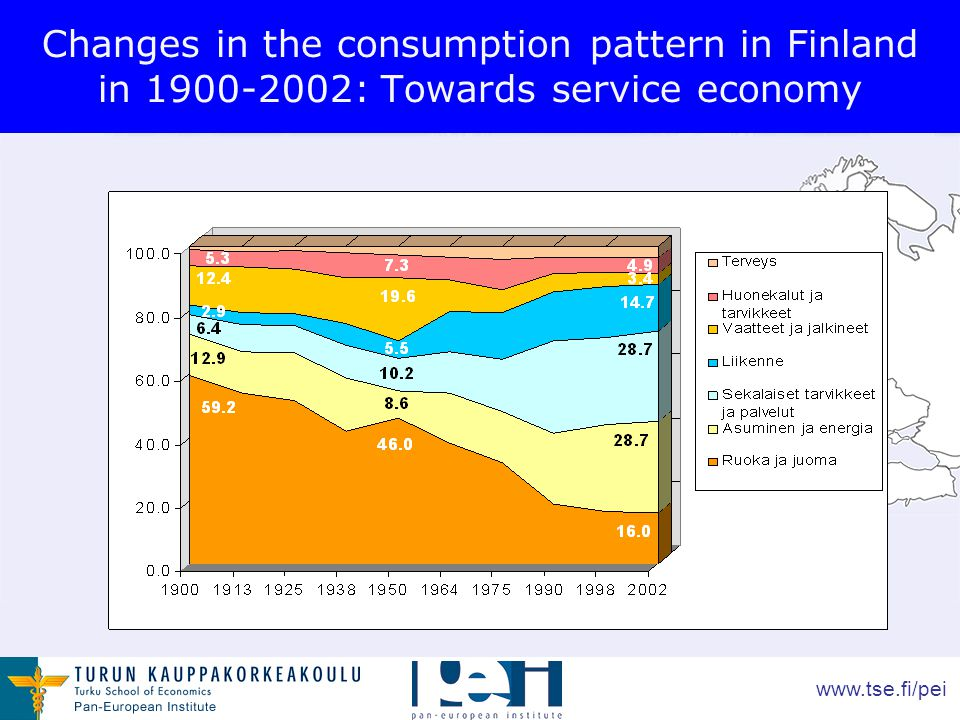 www.tse.fi/pei Changes in the consumption pattern in Finland in 1900-2002: Towards service economy