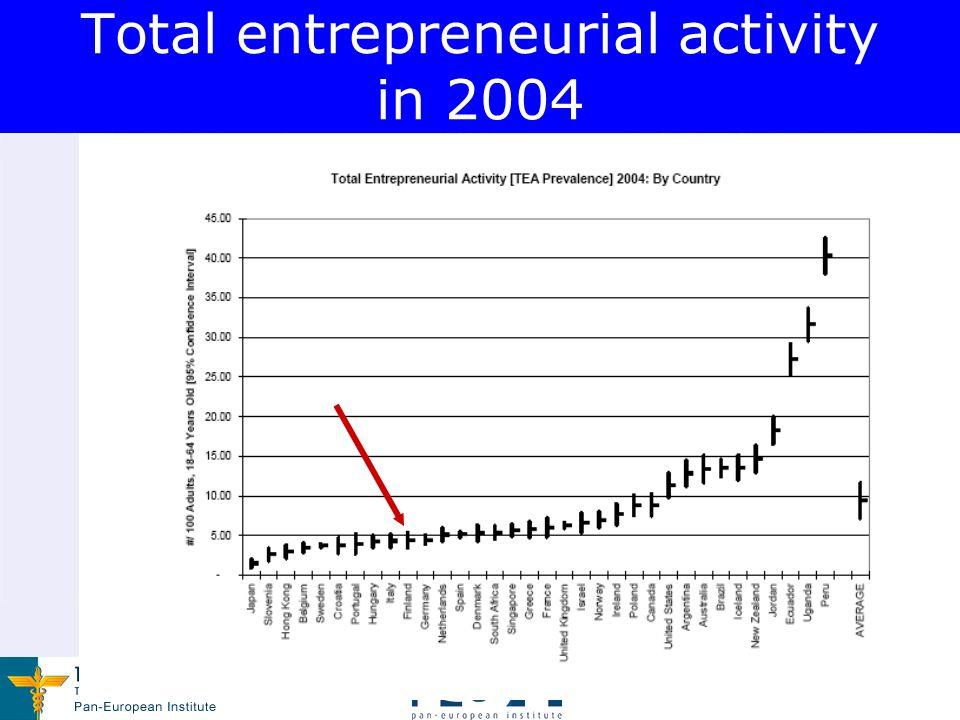 www.tse.fi/pei Total entrepreneurial activity in 2004