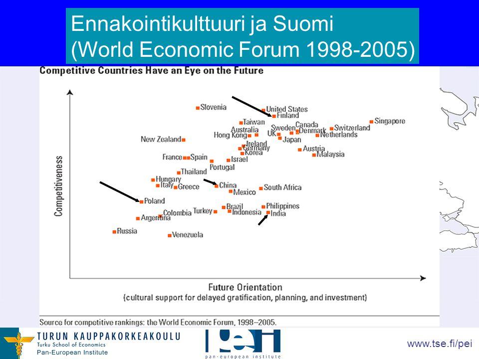 www.tse.fi/pei Ennakointikulttuuri ja Suomi (World Economic Forum 1998-2005)