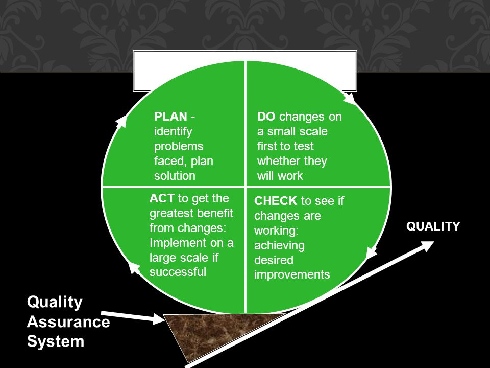 PDCA QUALITY Quality Assurance System PLAN - identify problems faced, plan solution DO changes on a small scale first to test whether they will work A