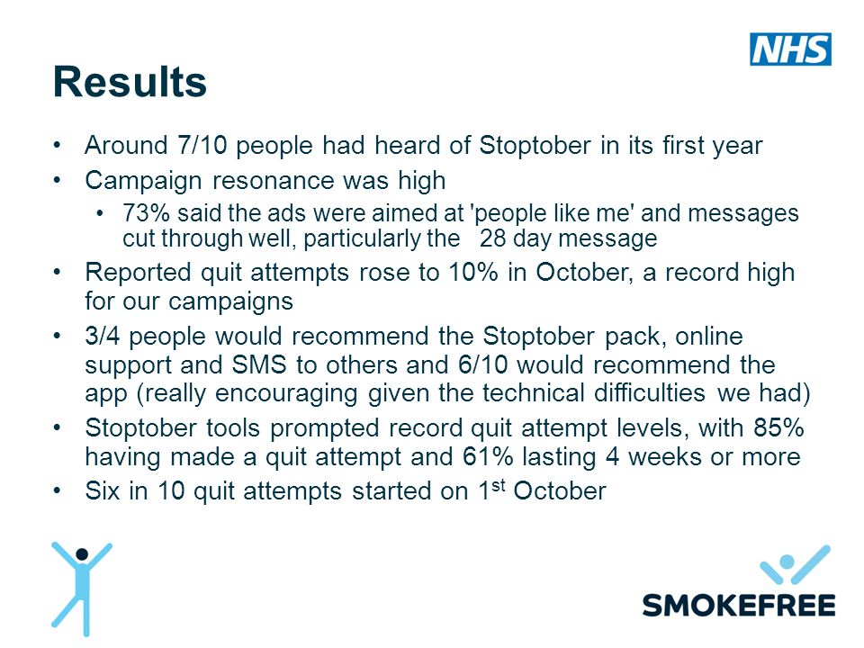 Results Around 7/10 people had heard of Stoptober in its first year Campaign resonance was high 73% said the ads were aimed at people like me and messages cut through well, particularly the 28 day message Reported quit attempts rose to 10% in October, a record high for our campaigns 3/4 people would recommend the Stoptober pack, online support and SMS to others and 6/10 would recommend the app (really encouraging given the technical difficulties we had) Stoptober tools prompted record quit attempt levels, with 85% having made a quit attempt and 61% lasting 4 weeks or more Six in 10 quit attempts started on 1 st October
