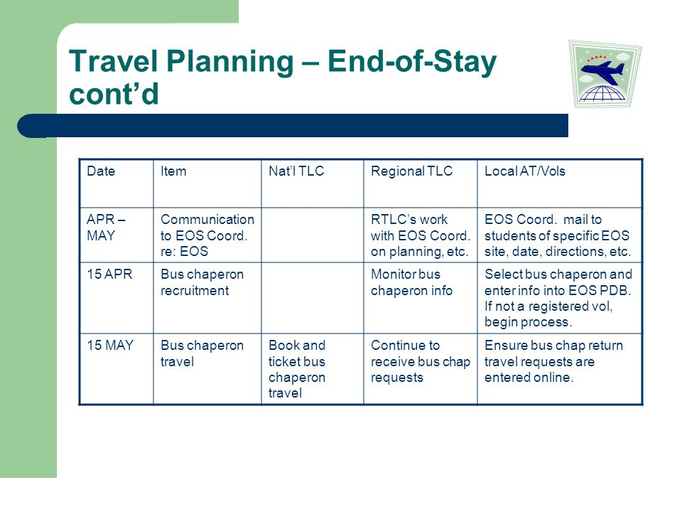 Travel Planning – End-of-Stay cont'd DateItemNat'l TLCRegional TLCLocal AT/Vols APR – MAY Communication to EOS Coord.
