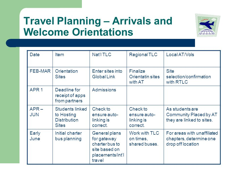 Travel Planning – Arrivals and Welcome Orientations DateItemNat'l TLCRegional TLCLocal AT/Vols FEB-MAROrientation Sites Enter sites into Global Link Finalize Orientatin sites with AT Site selection/confirmation with RTLC APR 1Deadline for receipt of apps from partners Admissions APR – JUN Students linked to Hosting Distribution Sites Check to ensure auto- linking is correct.
