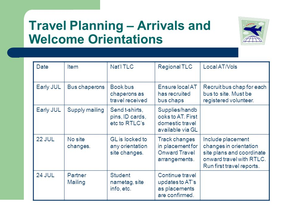 Travel Planning – Arrivals and Welcome Orientations DateItemNat'l TLCRegional TLCLocal AT/Vols Early JULBus chaperonsBook bus chaperons as travel received Ensure local AT has recruited bus chaps Recruit bus chap for each bus to site.