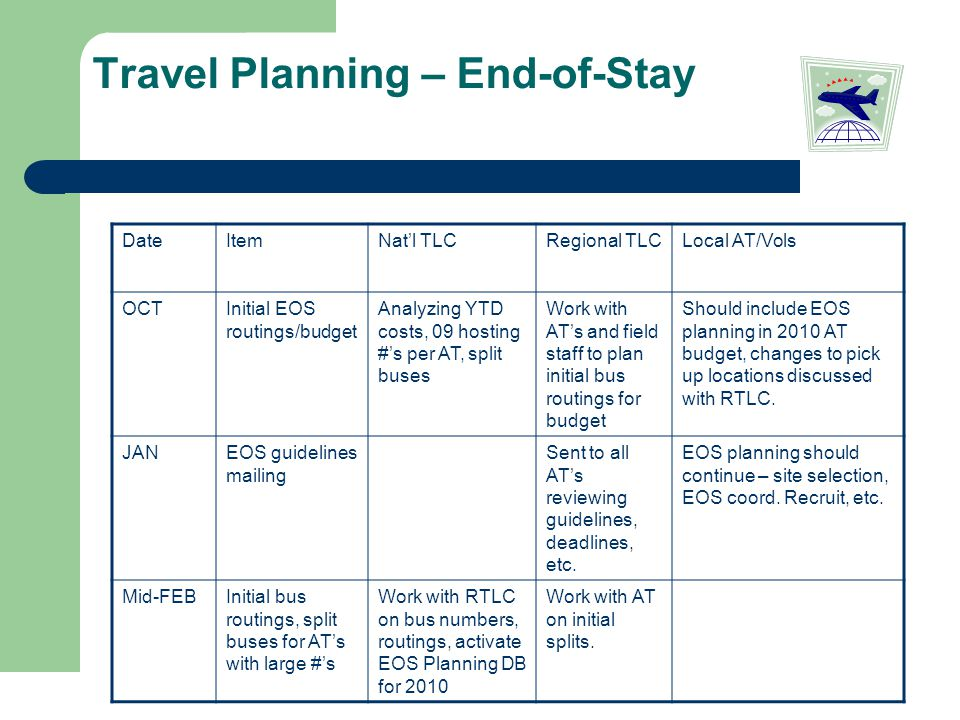 Travel Planning – End-of-Stay DateItemNat'l TLCRegional TLCLocal AT/Vols OCTInitial EOS routings/budget Analyzing YTD costs, 09 hosting #'s per AT, split buses Work with AT's and field staff to plan initial bus routings for budget Should include EOS planning in 2010 AT budget, changes to pick up locations discussed with RTLC.