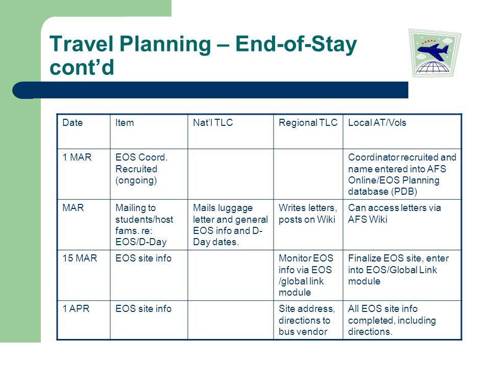 Travel Planning – End-of-Stay cont'd DateItemNat'l TLCRegional TLCLocal AT/Vols 1 MAREOS Coord.
