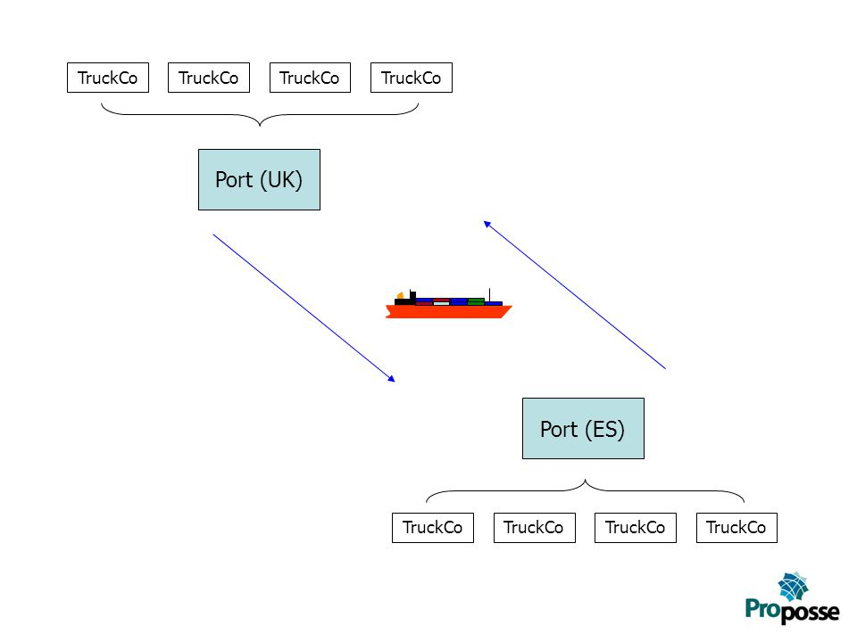 Port (UK) Port (ES) TruckCo