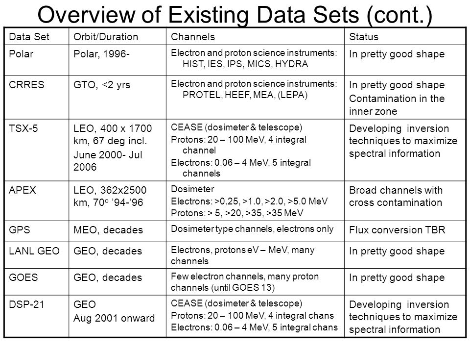 Overview of Existing Data Sets (cont.) Data SetOrbit/DurationChannelsStatus PolarPolar, 1996- Electron and proton science instruments: HIST, IES, IPS, MICS, HYDRA In pretty good shape CRRESGTO, <2 yrs Electron and proton science instruments: PROTEL, HEEF, MEA, (LEPA) In pretty good shape Contamination in the inner zone TSX-5LEO, 400 x 1700 km, 67 deg incl.