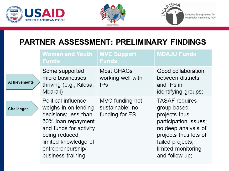 PARTNER ASSESSMENT: PRELIMINARY FINDINGS Women and Youth Funds MVC Support Funds MDAJU Funds Some supported micro businesses thriving (e.g., Kilosa, Mbarali) Most CHACs working well with IPs Good collaboration between districts and IPs in identifying groups; Political influence weighs in on lending decisions; less than 50% loan repayment and funds for activity being reduced; limited knowledge of entrepreneurship/ business training MVC funding not sustainable; no funding for ES TASAF requires group based projects thus participation issues; no deep analysis of projects thus lots of failed projects; limited monitoring and follow up; Achievements Challenges