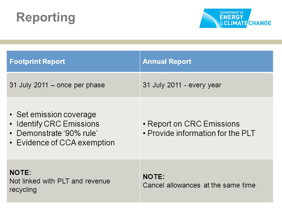 Footprint ReportAnnual Report 31 July 2011 – once per phase31 July 2011 - every year Set emission coverage Identify CRC Emissions Demonstrate '90% rule' Evidence of CCA exemption Report on CRC Emissions Provide information for the PLT NOTE: Not linked with PLT and revenue recycling NOTE: Cancel allowances at the same time Reporting