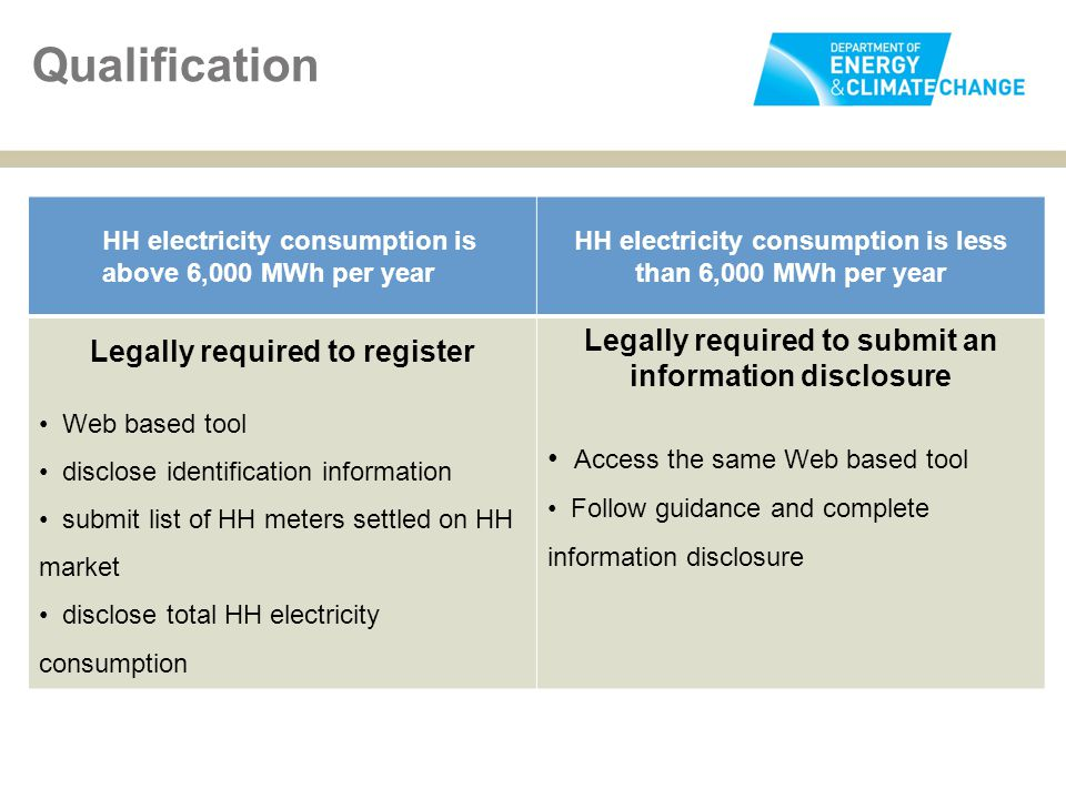 HH electricity consumption is above 6,000 MWh per year HH electricity consumption is less than 6,000 MWh per year Legally required to register Web bas
