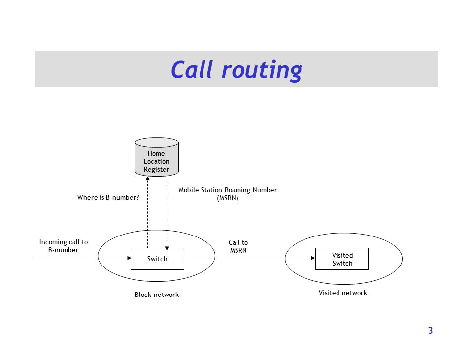 Call routing 3 Block network Switch Incoming call to B-number Home Location Register Where is B-number.