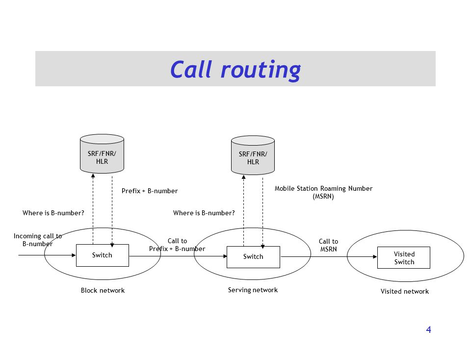 Call routing 4 Serving network Switch Incoming call to B-number Where is B-number.