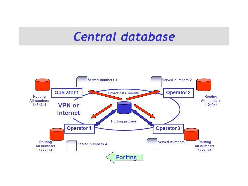 Central database VPN or Internet Operator 1Operator 2 Operator 3Operator 4 Porting process Broadcasts results Served numbers 1Served numbers 2 Served