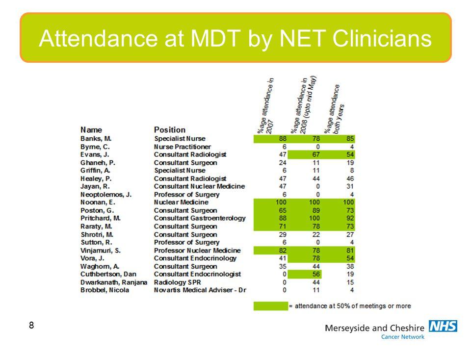 8 Attendance at MDT by NET Clinicians