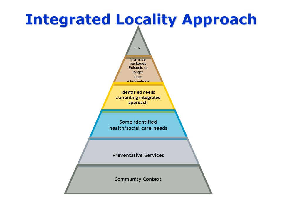 Integrated Locality Approach Acute Intensive packages Episodic or longer Term interventions Identified needs warranting integrated approach Some identified health/social care needs Preventative Services Community Context