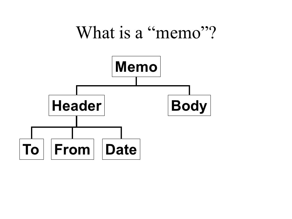 What is a memo Memo HeaderBody DateFromTo