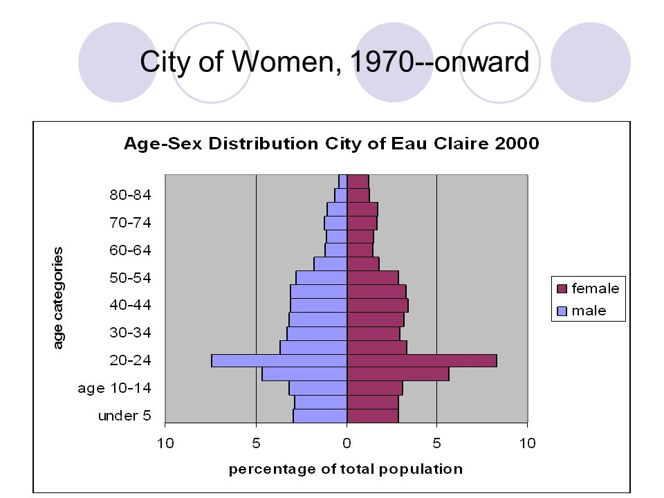 City of Women, 1970--onward