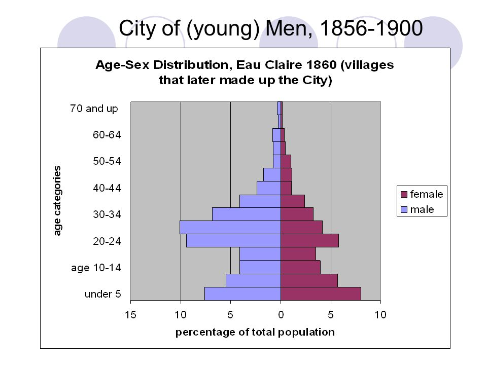Imagine the type of society characterized by a City of (young) Men as Eau Claire was in the second half of the 19th century… Felony Charges, City of Eau Claire, 1872-1881 FrequencyPercentValid PercentCumulative Percent Valid ADULTERY2.3.3.3 ANIMALCR1.2.2.5 ARSON4.6.61.1 ASSAULT27643.343.344.4 BROTHEL6.9.945.3 BURGLARY81.31.346.6 CONTEMPT71.11.147.8 DR-NL3.5.548.3 FORGERY4.6.648.9 FORNICATE6.9.949.8 FRAUD6.9.950.8 GAMBLING1.2.250.9 HUNTING3.5.551.4 JUVDELIN5.8.852.2 LARCENY11918.718.770.8 OBSCENITY3.5.571.3 PATERNIT6.9.972.3 PERJURY1.2.272.4 RAPE(ATT5.8.873.2 RESIST4.6.673.8 RIOT2.3.374.1 SEDUCTIO1.2.274.3 SELLNL/I1.2.274.5 SERVING213.33.377.7 SUNDAY568.88.886.5 THREAT132.02.088.6 VAGRANCY578.98.997.5 VANDALISM121.91.999.4 WEAPON3.5.5100.0 Total638100.0100.0