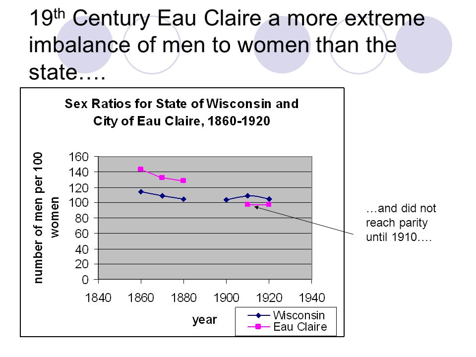 19 th Century Eau Claire a more extreme imbalance of men to women than the state….