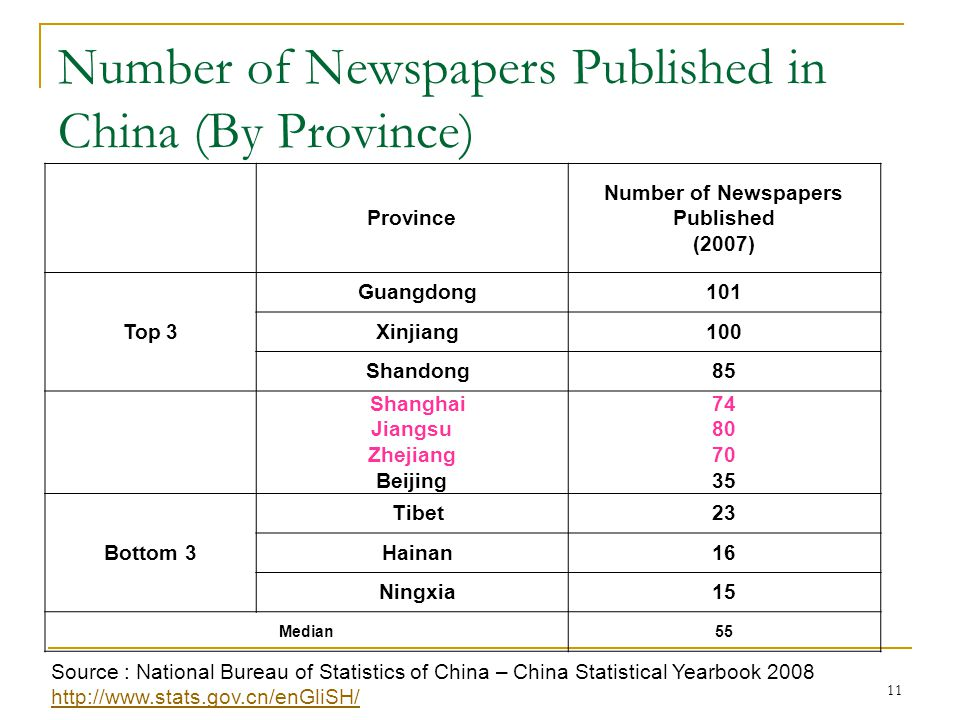 11 Number of Newspapers Published in China (By Province) Source : National Bureau of Statistics of China – China Statistical Yearbook 2008 http://www.