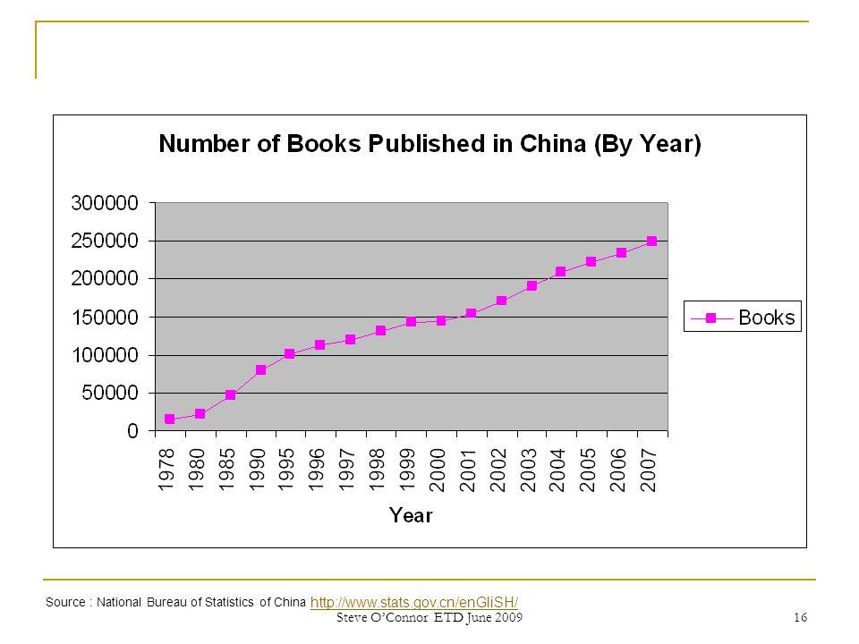 16 Source : National Bureau of Statistics of China http://www.stats.gov.cn/enGliSH/ http://www.stats.gov.cn/enGliSH/ Steve O'Connor ETD June 2009