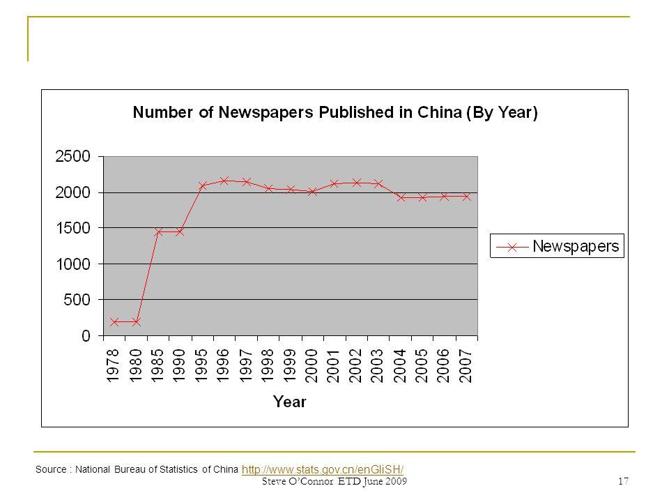 17 Source : National Bureau of Statistics of China http://www.stats.gov.cn/enGliSH/ http://www.stats.gov.cn/enGliSH/ Steve O'Connor ETD June 2009