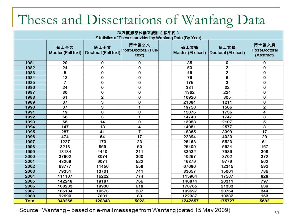 33 Theses and Dissertations of Wanfang Data Source : Wanfang – based on e-mail message from Wanfang (dated 15 May 2009) 萬方數據學位論文統計(按年代) Statistics of