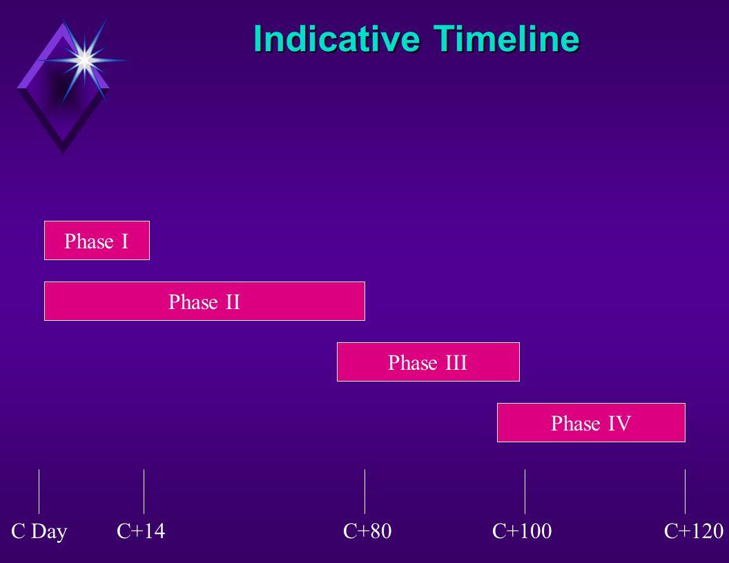 Indicative Timeline Phase I Phase II Phase III Phase IV C+14C+80C+100C+120C Day